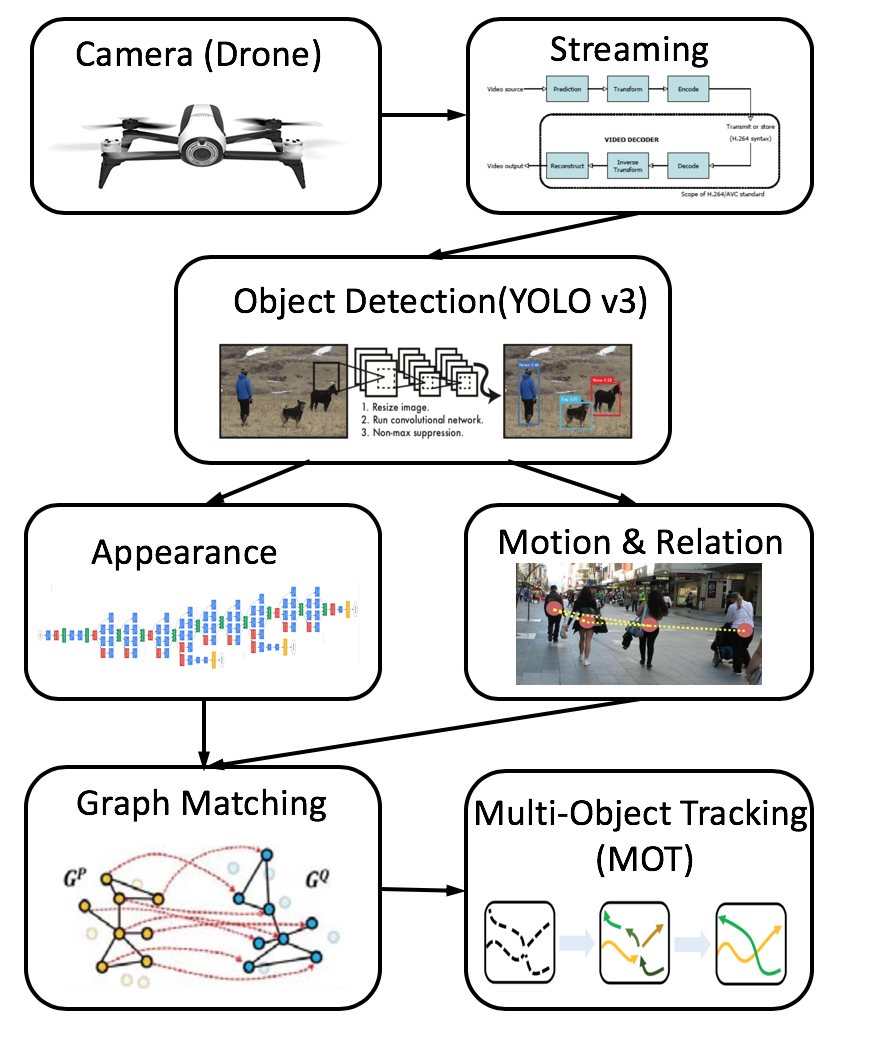 A Real-time UAV-Based Intelligent Tracking System - Hao(Alex